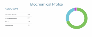 Celery Seed chemical profile